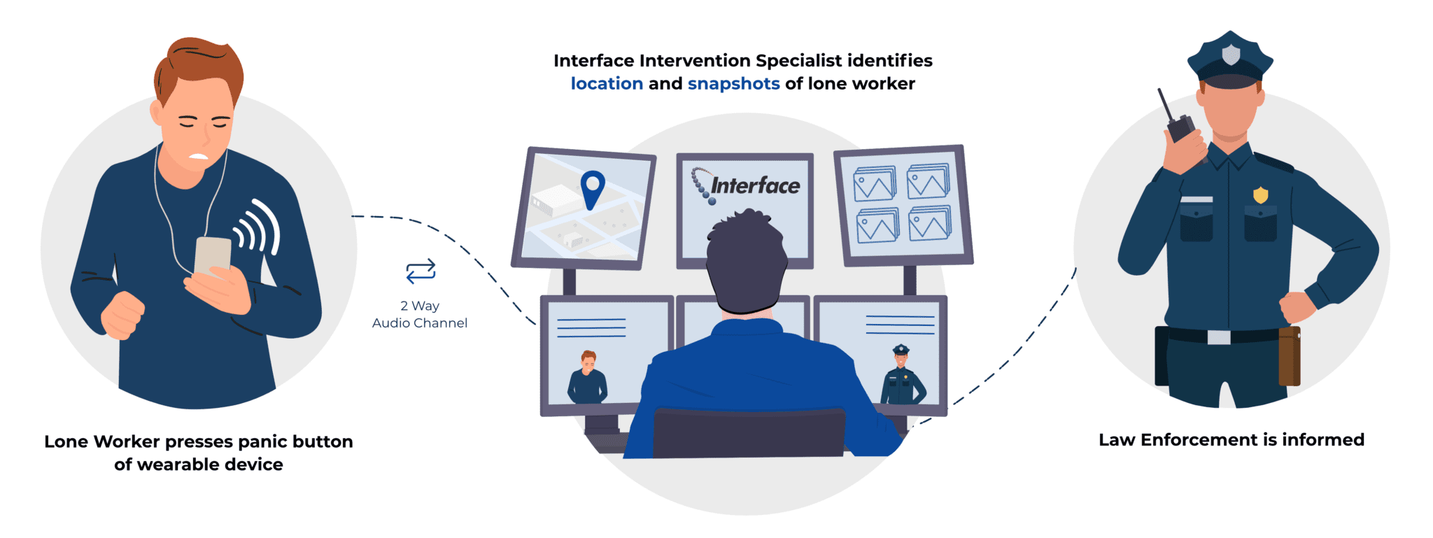 Interface lone worker safety solution